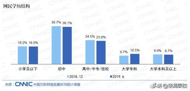 中国网民规模达8.54亿,约九成网民学历不足本科